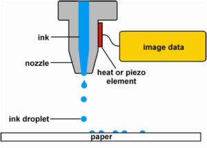Công nghệ in Inkjet