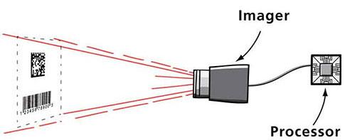 Camera-based reader