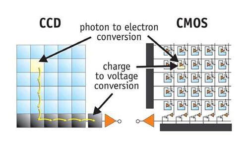 Công nghệ quét mã vạch 1D, 2D, QR, CCD, CMOS, LAser