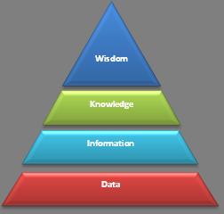 Các bước phân tích dữ liệu POS