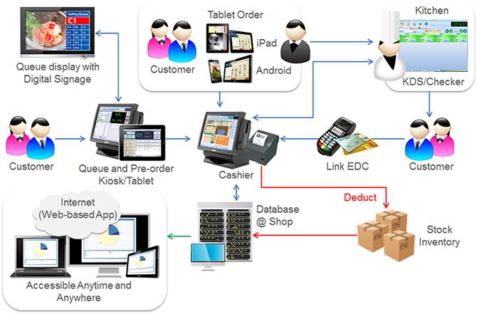 Hệ thống bán hàng POS hoạt động như thế nào?