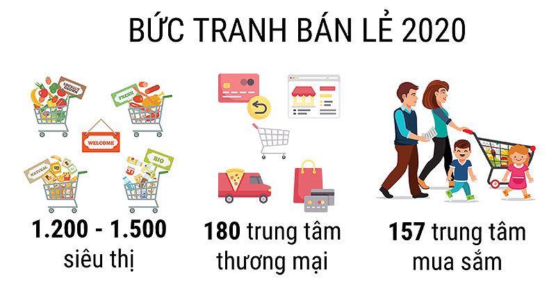 Bức tranh thị trường bán lẻ Việt Nam