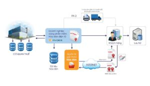 cách xuất hóa đơn điện tử