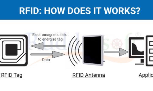 RFID là gì? RFID hoạt động như thế nào?