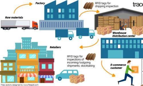 Ứng dụng RFID trong sản xuất hàng hóa