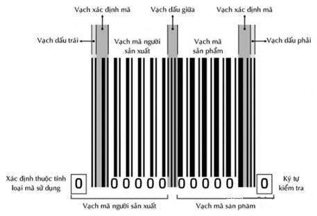 Tiêu chauarn mã vạch quy định bởi GS1